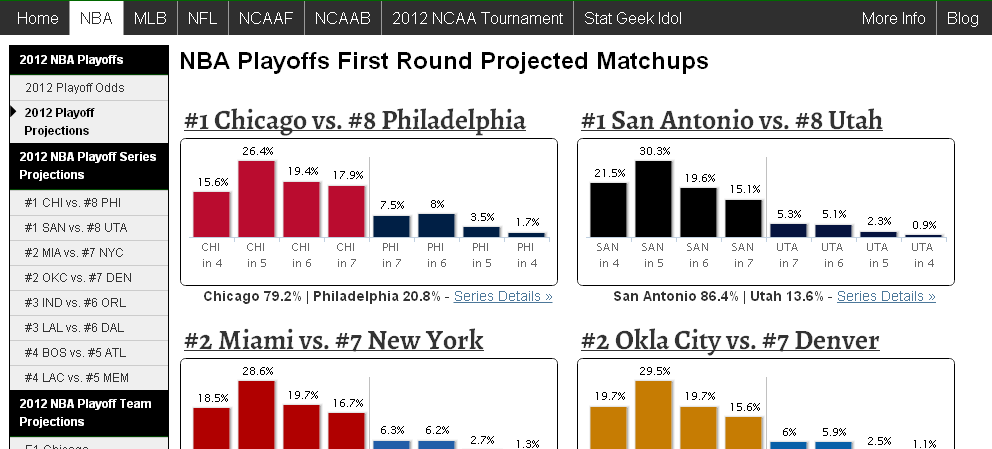 to no halfway mark of NBA Playoffs Projections power rankings which