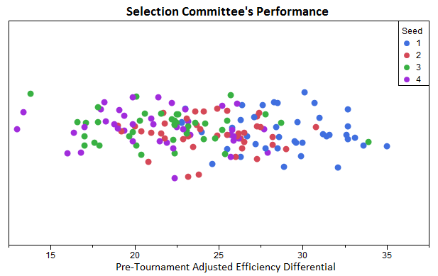 Selection Committee Performance