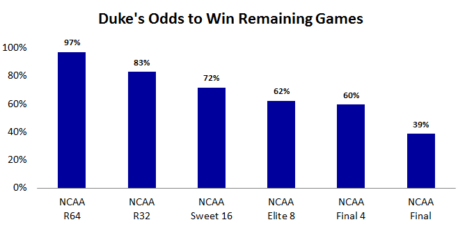 Duke's Odds to Win By Round