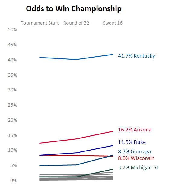 Championship Odds Over Time