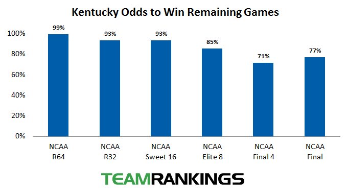 Kentucky's Odds to Win By Round