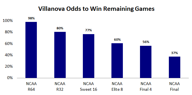 Villanova's Odds to Win By Round