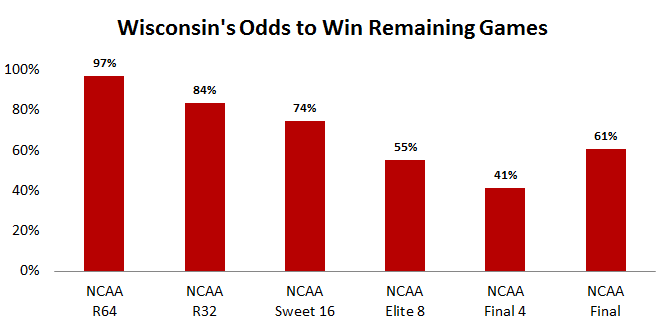 Wisconsin's Odds to Win By Round