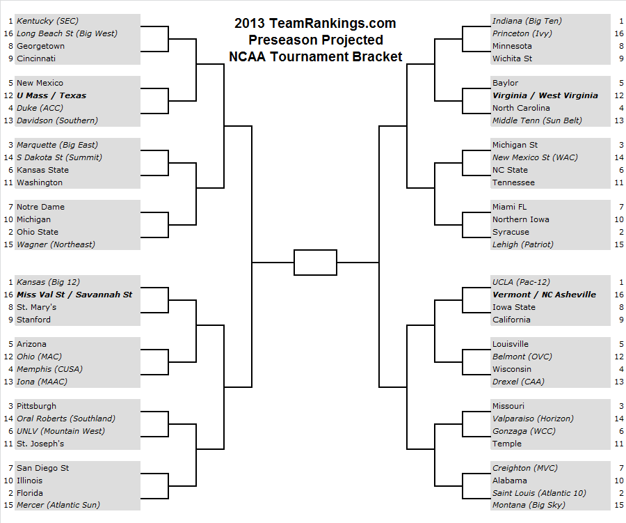 Strikes November: Introducing Our Brand New NCAA Bracket Predictions