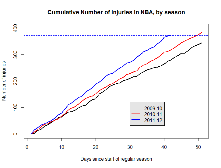 NBA injuries