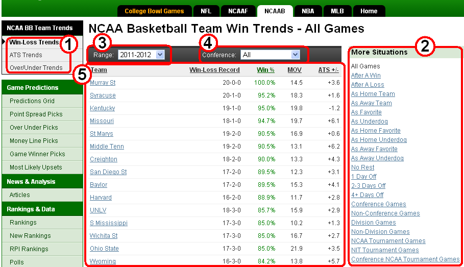 Ncaa betting trends basketball positions under over betting