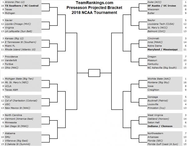 Preseason Bracketology 2018 NCAA Tournament bracket: 1 seeds: Arizona, Duke, Wichita State, and Michigan State.