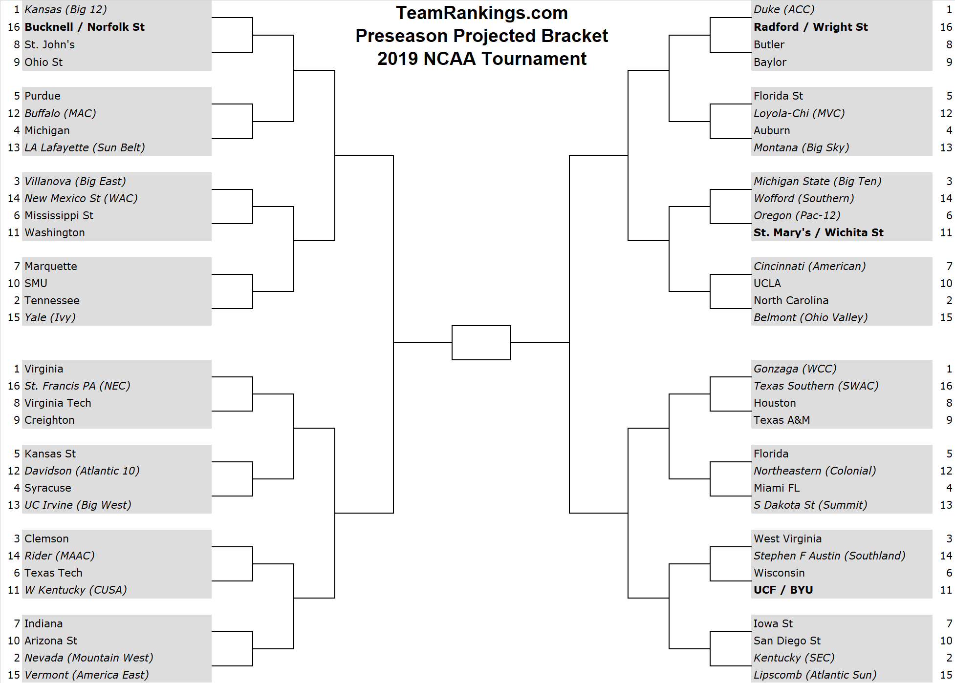 picture relating to Acc Printable Bracket named Preseason Bracketology: 2019 NCAA Match Bracket Notes