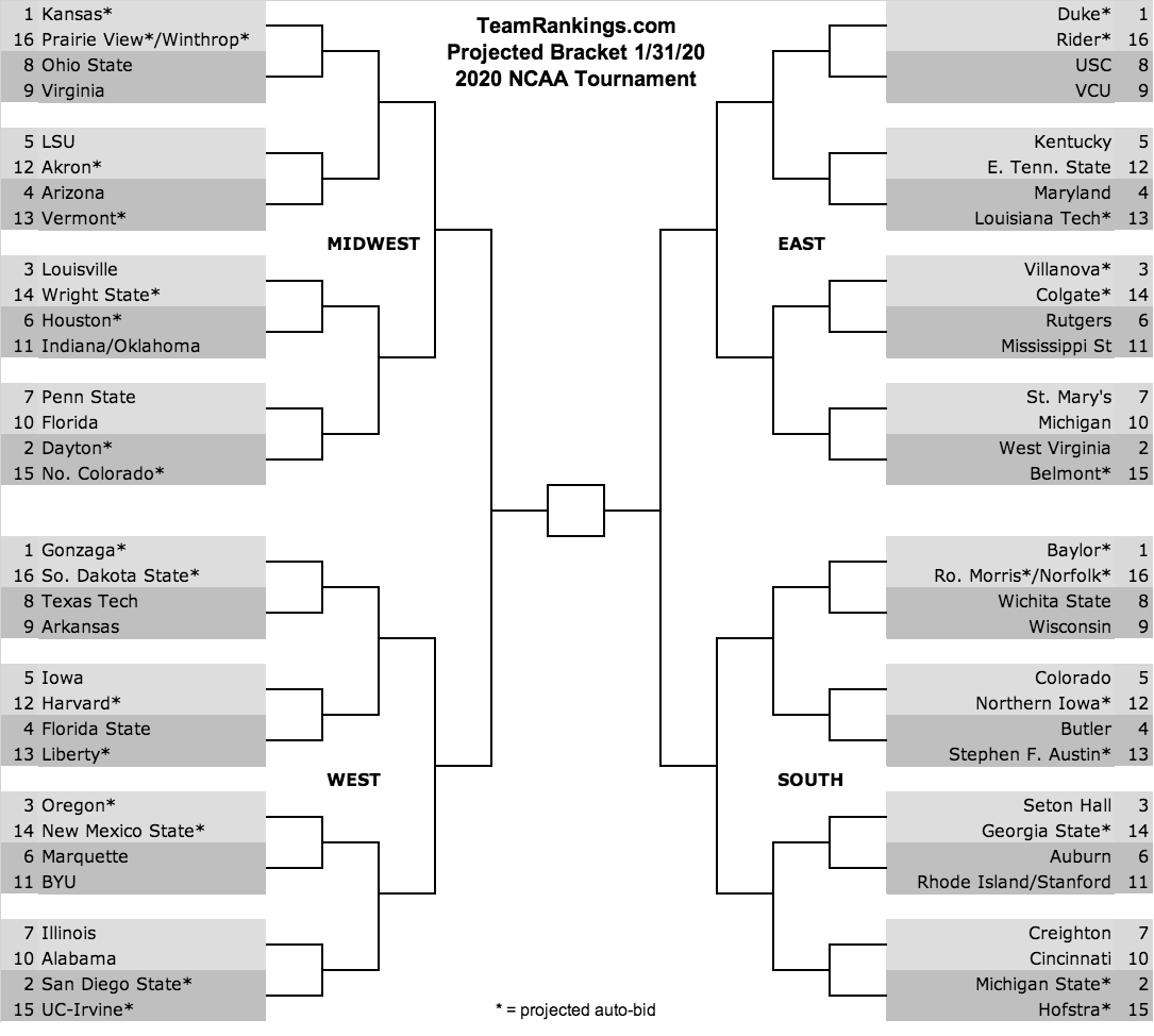Bracket Predictions 2020 NCAA Tournament
