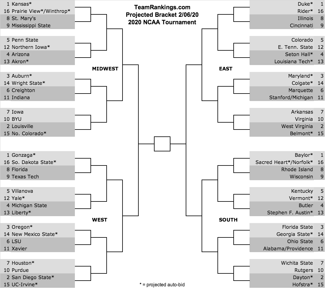 Bracket for 2020 NCAA Tournament Predictions February 6