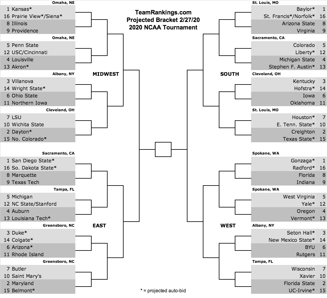Bracketology predictions 2020 NCAA Tournament