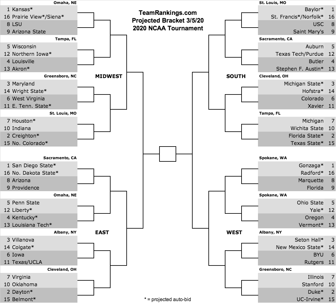 Bracketology March 5