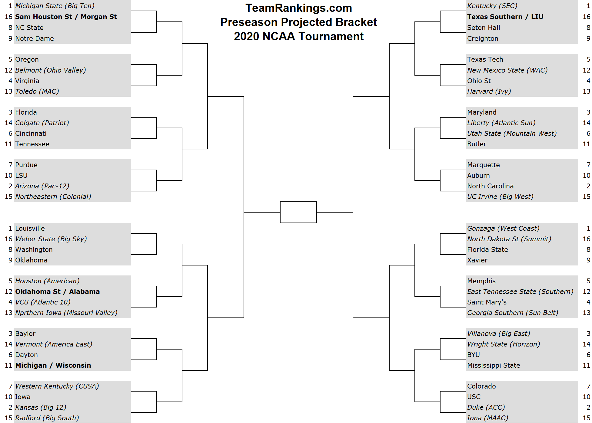 It is a photo of Amazing 2020 March Madness Printable Bracket