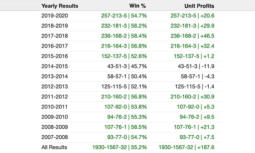 TeamRankings College Basketball Over/Under Picks Performance